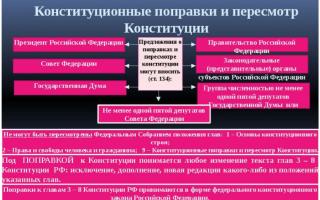 Каков порядок изменения конституции РФ