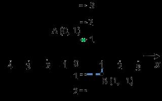 Как задать формулой линейную функцию