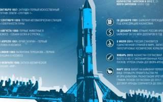 Как выводят спутники на орбиту
