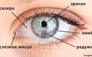 Что делать если покраснел глаз