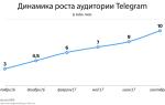 Сколько пользователей в Телеграме